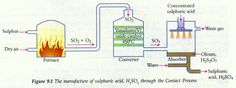 Production of sulfuric acid O Level Chemistry : Sulfur