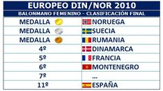 Din-Nor 2010 - Clasificación Final