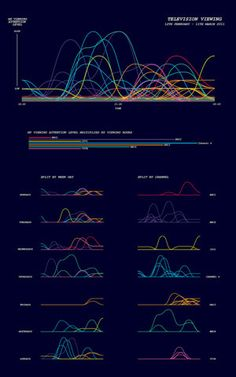Beautiful #datavisualization.  Fine lines, in a dark color scheme that doesn't overwhelm despite the amount of info
