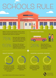 When it comes to purchasing a home, school districts and proximity of house to school are ruling the home search for parents.