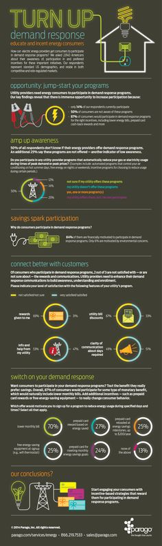 """[#Infographic] Energy providers need their customers to participate in demand response programs. However, research reveals only 14% of consumers are currently participating. This """"Turn Up Demand Response: Educate and Incent Energy Consumers"""" infographic shows exactly what utility companies can do to increase participation."""