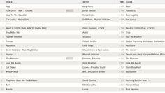 Científicos crean lista de las mejores canciones para escuchar mientras hacemos ejercicios