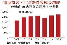 電商搶客,百貨業營收成長趨緩——台灣前10 大百貨公司近7 年營收