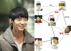 Micky Yoochun played 7 roles in Rooftop Prince :P