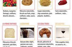 La Santé dans l'Assiette: Fiche pratique - Les ingrédients et additifs à bannir de son alimentation