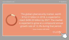 #digitaltransformation #cybersecurity #marketgrowth Facts, Marketing, Digital