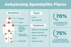Ankylosing Spondylitis Flares: Exactly What to Do When You Have One Chronic Inflammatory Disease, Autoimmune Disease, Fibromyalgia, Chronic Illness, Chronic Pain, Physical Stress, Emotional Stress, Anklosing Spondylitis