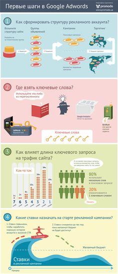 С чего начинать работу с Google AdWords (инфографика) - AIN.UA