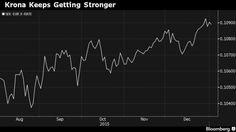 When will the Riksbank intervene?