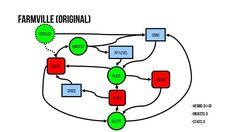Game Grammar – Raph's Website Canvases, Game Design, Grammar, Maps, Presentation, Letters, Models, Website, Templates
