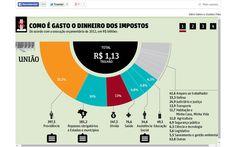 Como é gasto o dinheiro dos impostos (FSP_1313)