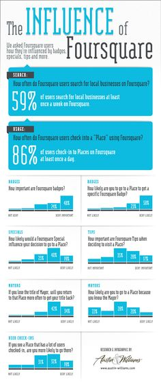 I wonder how much this will change given the latest version of Foursquare that everyone now seems to be back on. The influence of Foursquare #infographic