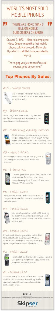 Tempo qualche anno e in cima alla lista troveremo gli #smartphone più evoluti, ma ancora oggi il record dei #telefonini più venduti della storia appartiene ai piccoli e maneggevoli Nokia. E voi? Possedete o avete posseduto qualcuno dei #cellulari di questa classifica? http://mobile.hdblog.it/2013/04/22/i-10-telefoni-piu-venduti-della-storia-in-una-infografica-chi-sara-il-prossimo-in-classifica/