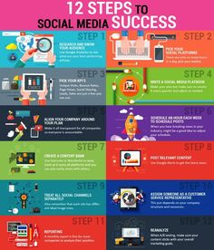 Photo: Looking for Social Media Success!  Here are 12 steps to follow & be successful.  #SocialMediaMarketing #SocialMediaStrategy #Content