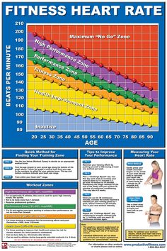 heart rate chart | http://www.productivefitness.com/images/...