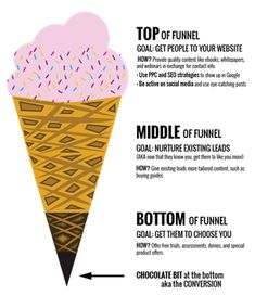 The Funnel re-conceived as an ice cream cone! If you're wondering why your advertising campaigns aren't bringing in sales as expected, it's important to understand which advertising channels are best for which stage. The reality remains that F Marketing Goals, The Marketing, Business Marketing, Internet Marketing, Online Marketing, Digital Marketing, Marketing Ideas, Media Marketing, Marketing Technology
