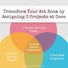 Transform Your Art Room by Assigning 3 Projects at Once - Art Education ideas Curriculum Planning, Art Curriculum, Lesson Planning, High School Art, Middle School Art, Teaching Tips, Teaching Art, Design Set, Programme D'art
