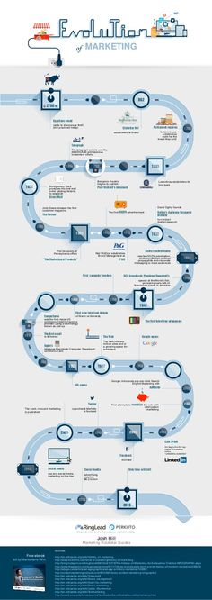 The Evolution of #Marketing [ #infographic ]