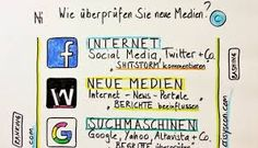 Bildergebnis für crisyscon Portal, Internet, Twitter, Bullet Journal, Activities, Attraction, Media Literacy