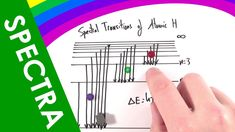 Emission and Absorption Line Spectra - A Level Physics Firework Colors, A Level Physics, Classical Physics, Quantum Mechanics, Explain Why, Spectrum, Line, Epoch, Youtube