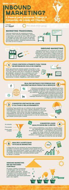 O que é Inbound Marketing? 5 passos para aumentar tráfego & Conversão de Leads em Clientes