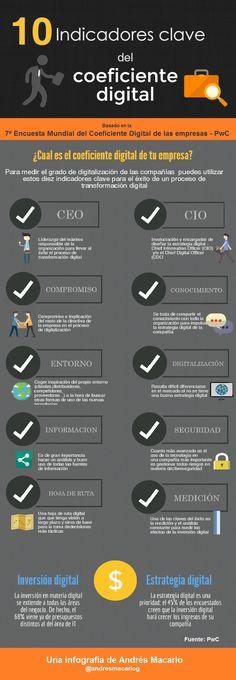 Indicadores del Coeficiente Digital de tu Empresa #infografia