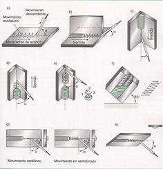 Las posiciones de soldadura, se refieren exclusivamente a la posición del eje de la soldadura en los diferentes planos a soldar. Básicamente son cuatro las posiciones de soldar y todas exig…