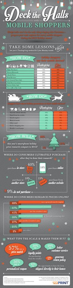 """Did you know that in 2012, November-December online sales accounted for 30% of total online sales for web retailers? How can you make sure your website is ready for smartphone and tablet users to arrive en masse? Take a lesson from our latest infographic, """"Deck the Halls with Mobile Shoppers."""""""