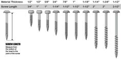 Kreg Screws: This chart is a guide for joining like-sized workpieces.
