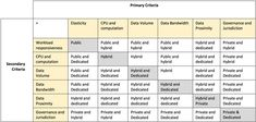 No single cloud environment optimizes all criterion. Here is where IBM has an optimized provisioning worksheet which balances the trade-offs between public, private, and hybrid cloud architectures