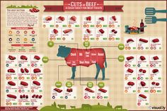 An easy-to-use guide to cuts of beef. The chart shows where each cut of meat comes from on the cow, how much it costs and how to best cook it.