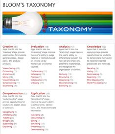 Bloom's Taxonomy Apps- A Great Resource Section for Teachers ~ Educational Technology and Mobile Learning