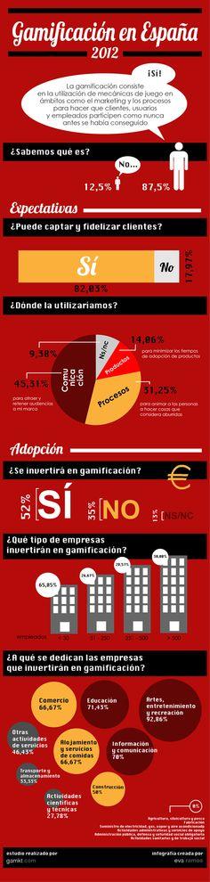 #Infografía en español que muestra la #gamificación en España 2012