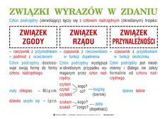 Zwiazki_wyrazow_w_zdaniu.jpg (827×591)