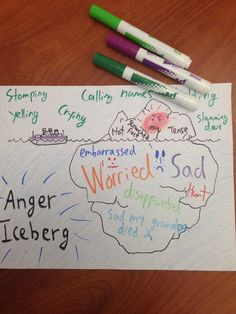 Secondary Emotions Anger Iceberg: Click here for a free download Anger is often rooted in other feelings and I created this visual to help children (or anyone) learn to identify and cope with their...