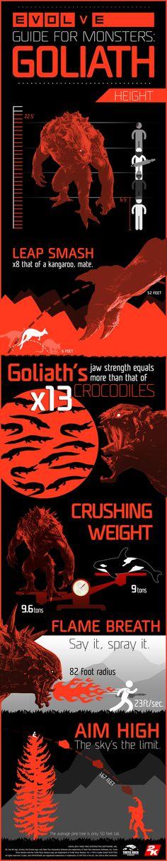 Evolve Goliath Infographic