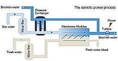 Osmose será utilizada para geração de energia limpa
