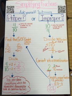 How to simplify fractions anchor chart. Perfect resource!
