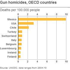 Gun homicides, OECD Countries
