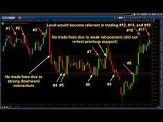 Binary Options Trading Strategies || 60 Second Binary Options Strategy