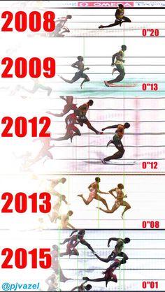 Usain Bolts gold medal winning margins.