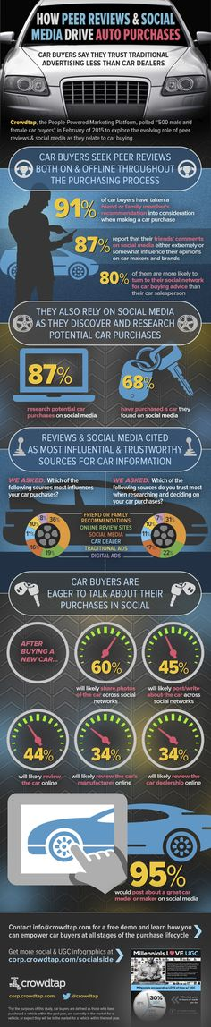 How Peer Reviews and Social Media Drive Auto Purchases #infographic #Cars #SocialMedia #Transportation