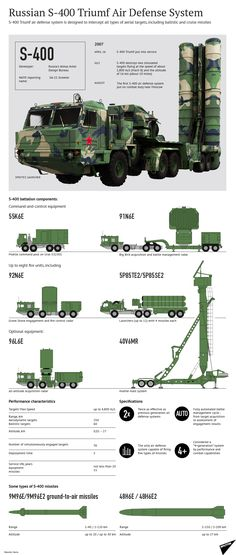 sistema Ruso de defensa aérea S-400