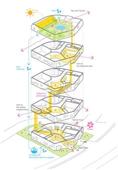 Dynamic flower kindergarten / OA Lab / Seoul - diagram Source by Architecture Concept Diagram, Architecture Presentation Board, Architecture Panel, Architecture Drawings, Concept Architecture, School Architecture, Dynamic Architecture, Architecture Diagrams, Kindergarten Projects