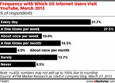 A study by AYTM Market Research examines just how popular YouTube is as a platform—and to what degree users consume YouTube content. The study showed that the vast majority of US internet users (about 60%) visited YouTube at least once a week in March 2013. Out of that percentage, 22% visited YouTube every day, and nearly 30% visited YouTube a few times per week.