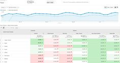 Google Analytics Begins To Roll Out New Benchmark Reports. Users can review metrics by channel, location, or device for 1,600 industries and 1,250 markets.
