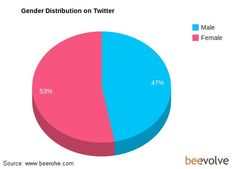 #Twitter skews female: Women account for 53% of Twitter users. (Source: Beehoove)What this means: Twitter has started tomature.  www.novedmber.media