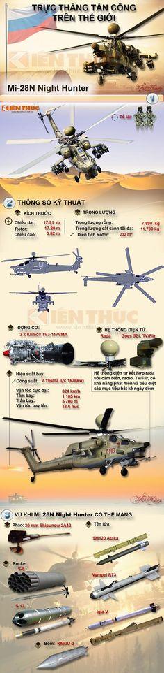 Infographic trực thăng tấn công Mi-28N của Nga