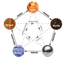 Image result for 5 elements