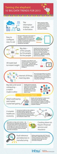 Infographics - Taming the elephant :10 Big Data Trends For 2013